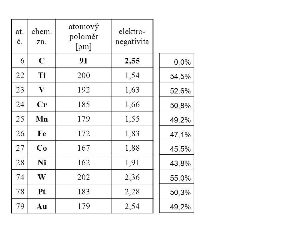 at. č. chem. zn. atomový poloměr [pm] elektro-negativita 6 C 91 2,55